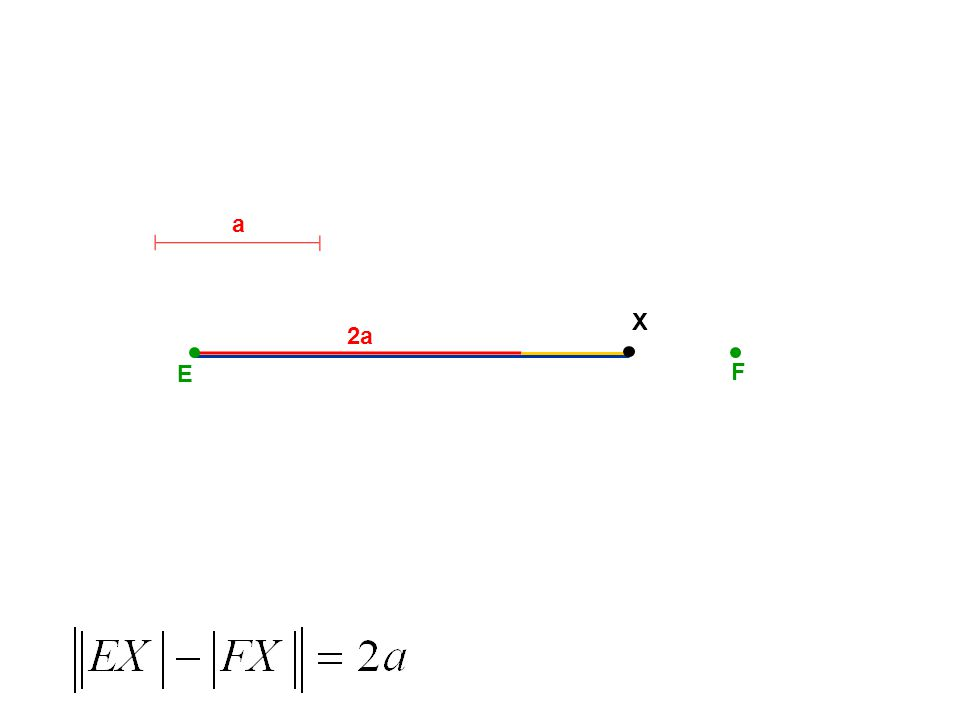 E F HYPERBOLA E, F – ohniska S S – střed A B A, B – vrcholy 2a