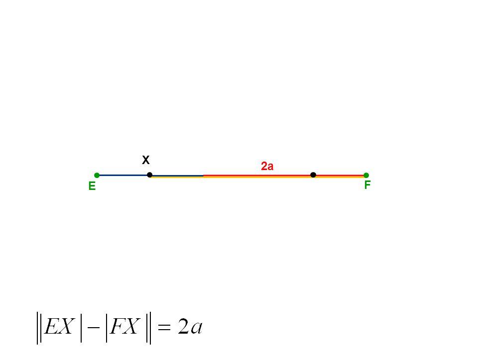 E F HYPERBOLA E, F – ohniska S S – střed A B A, B – vrcholy a a – hlavní poloosa