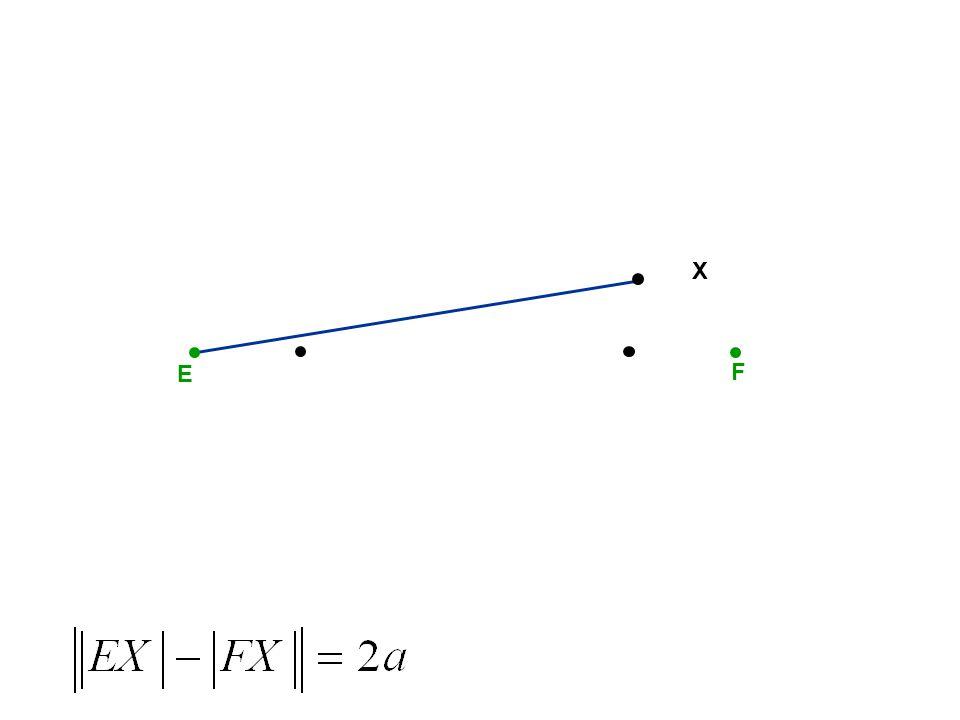 E F HYPERBOLA E, F – ohniska S S – střed A B A, B – vrcholy a a – hlavní poloosa e e – výstřednost (excentricita)