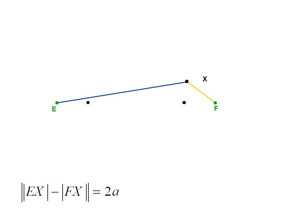 E F S Středová rovnice hyperboly x y X X je bod hyperboly, právě když platí: po úpravě:
