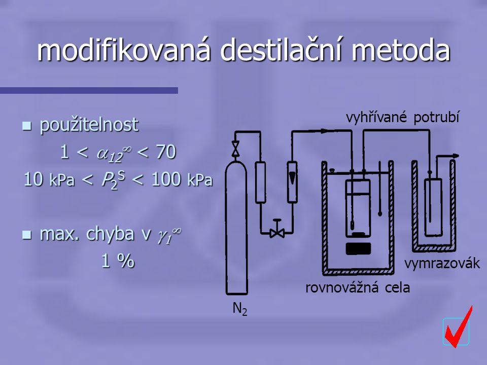 modifikovaná destilační metoda n použitelnost 1 <  12  < 70 10 kPa < P 2 S < 100 kPa  max. chyba v    1 % N2N2 rovnovážná cela vymrazovák vyhřív