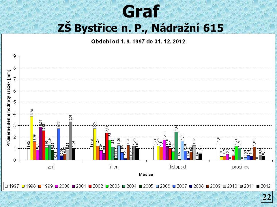 Graf ZŠ Bystřice n. P., Nádražní 615 22