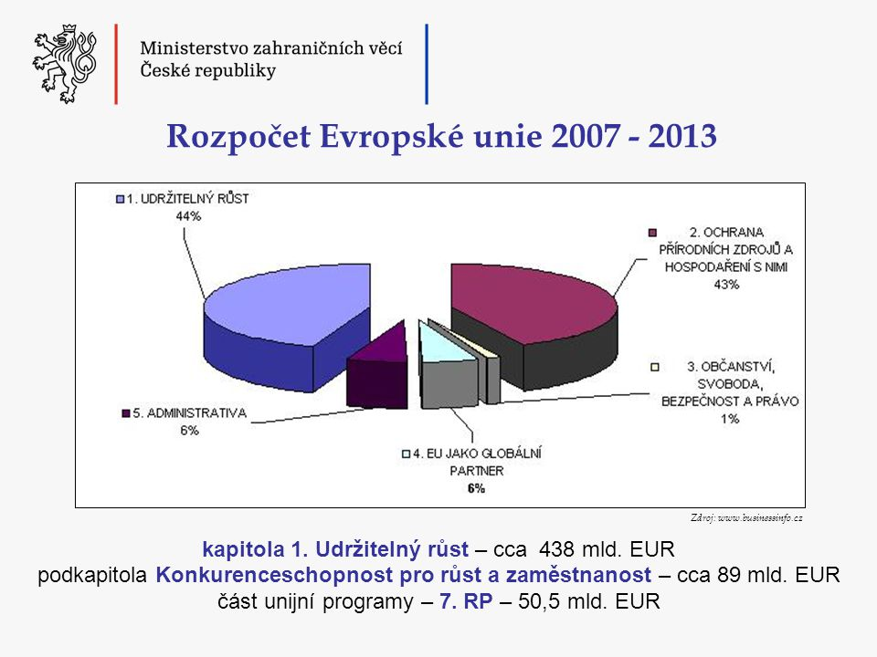 Rámcový program Konkurenceschopnost a inovace 2007-2013 (část I) ● účastníci – právnické osoby ze zemí EU ● řešitelské týmy z nejméně tří zemí EU ● příspěvek EU 50-75 % uznatelných nákladů ● podpora akcí typu: pilotní projekt, analýza nebo příprava trhu, demonstrační projekt, výměna zkušeností, networking...