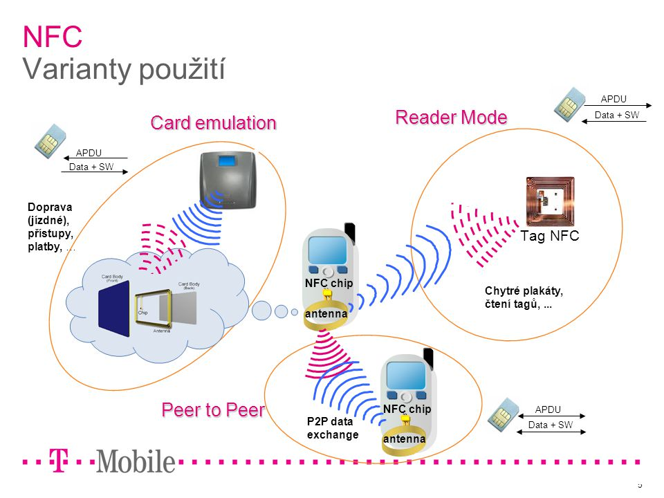 5 NFC Varianty použití Peer to Peer antenna NFC chip antenna NFC chip Reader Mode Card emulation Tag NFC APDU Data + SW APDU Data + SW APDU Data + SW