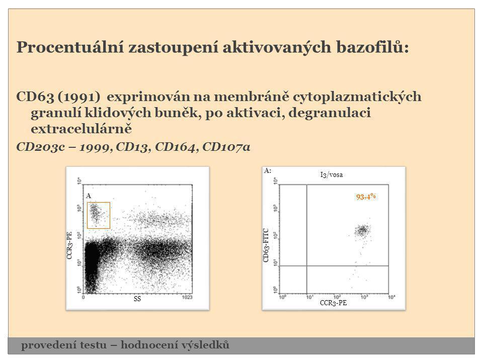 Procentuální zastoupení aktivovaných bazofilů: CD63 (1991) exprimován na membráně cytoplazmatických granulí klidových buněk, po aktivaci, degranulaci