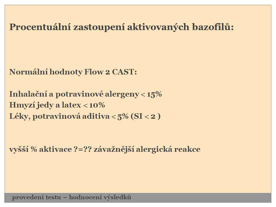 Procentuální zastoupení aktivovaných bazofilů: Normální hodnoty Flow 2 CAST: Inhalační a potravinové alergeny  15% Hmyzí jedy a latex  10% Léky, pot