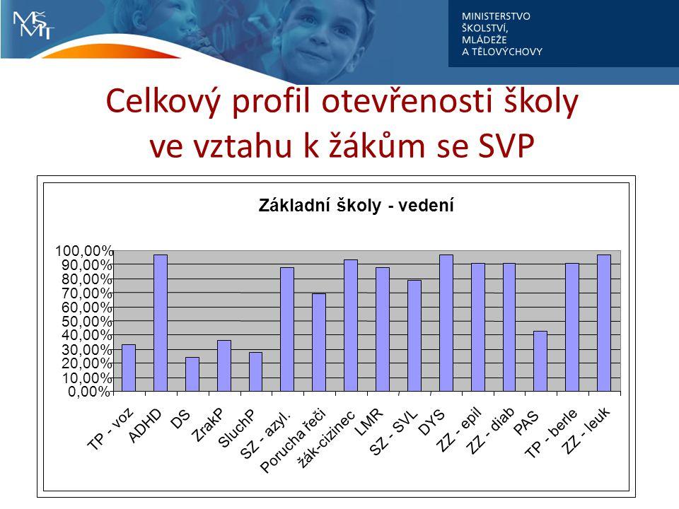 Celkový profil otevřenosti školy ve vztahu k žákům se SVP Základní školy - vedení 0,00% 10,00% 20,00% 30,00% 40,00% 50,00% 60,00% 70,00% 80,00% 90,00% 100,00% TP - voz ADHD DS ZrakP SluchP SZ - azyl.