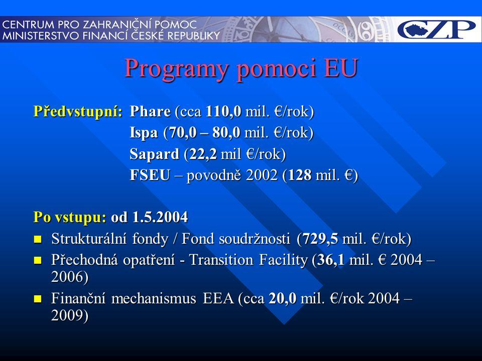 Programy pomoci EU Předvstupní:Phare (cca 110,0 mil. €/rok) Ispa (70,0 – 80,0 mil. €/rok) Sapard (22,2 mil €/rok) FSEU – povodně 2002 (128 mil. €) Po