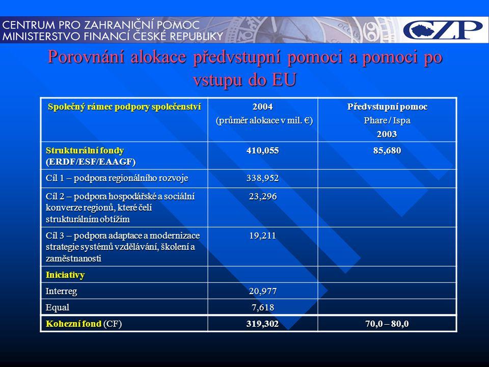 Porovnání alokace předvstupní pomoci a pomoci po vstupu do EU Společný rámec podpory společenství 2004 (průměr alokace v mil. €) (průměr alokace v mil