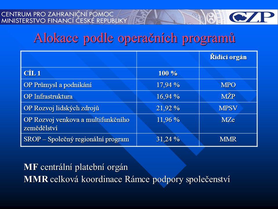 Alokace podle operačních programů MF centrální platební orgán MMR celková koordinace Rámce podpory společenství Řídící orgán CÍL 1 100 % OP Průmysl a podnikání 17,94 % MPO OP Infrastruktura 16,94 % MŽP OP Rozvoj lidských zdrojů 21,92 % MPSV OP Rozvoj venkova a multifunkčního zemědělství 11,96 % MZe SROP – Společný regionální program 31,24 % MMR
