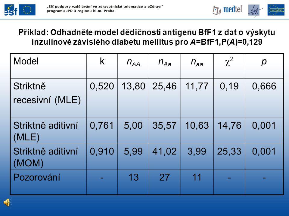 Příklad: Odhadněte model dědičnosti antigenu BfF1 z dat o výskytu inzulinově závislého diabetu mellitus pro A=BfF1,P(A)=0,129 Modelkn AA n Aa n aa 2