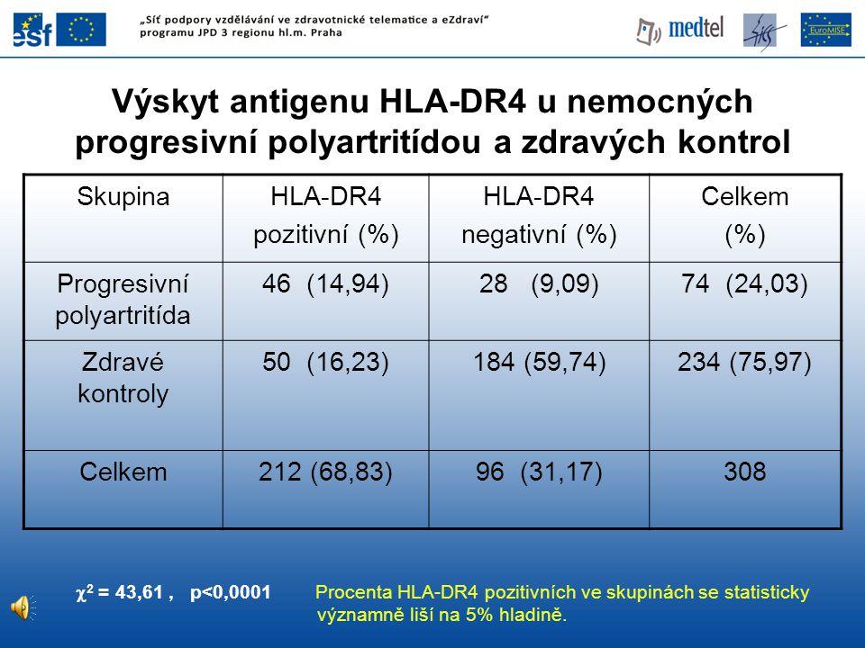 SkupinaHLA-DR4 pozitivní (%) HLA-DR4 negativní (%) Celkem (%) Progresivní polyartritída 46 (14,94)28 (9,09)74 (24,03) Zdravé kontroly 50 (16,23)184 (5