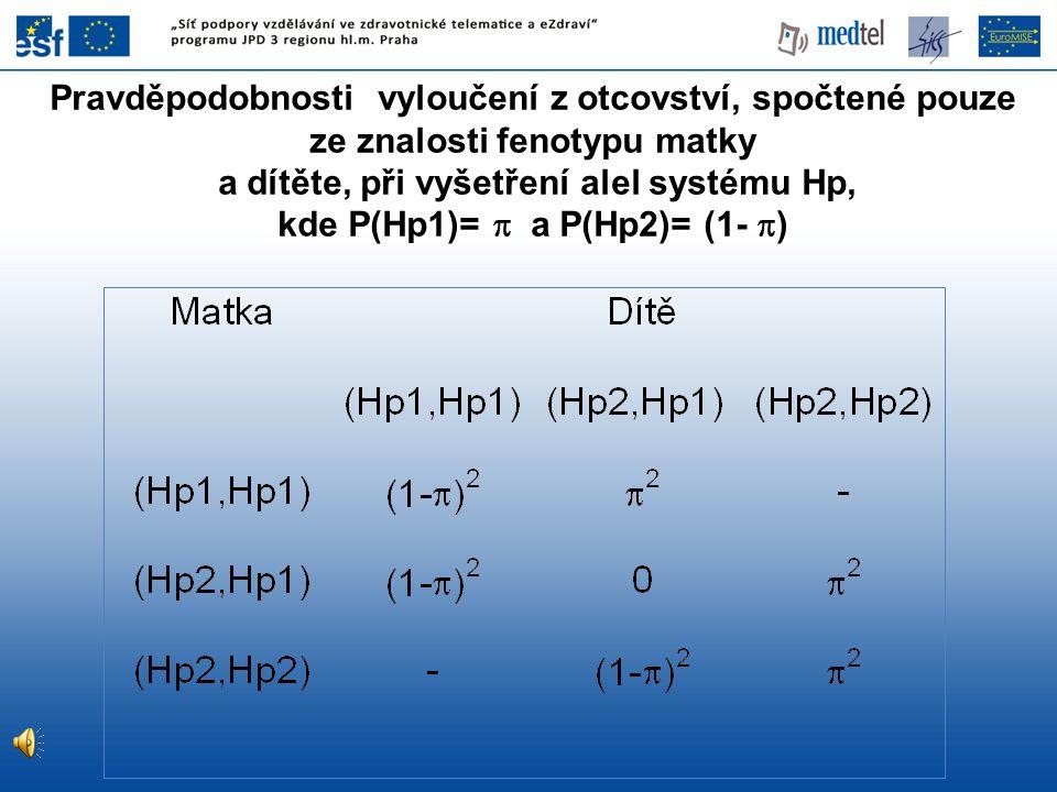Pravděpodobnosti vyloučení z otcovství, spočtené pouze ze znalosti fenotypu matky a dítěte, při vyšetření alel systému Hp, kde P(Hp1)=  a P(Hp2)= (1-