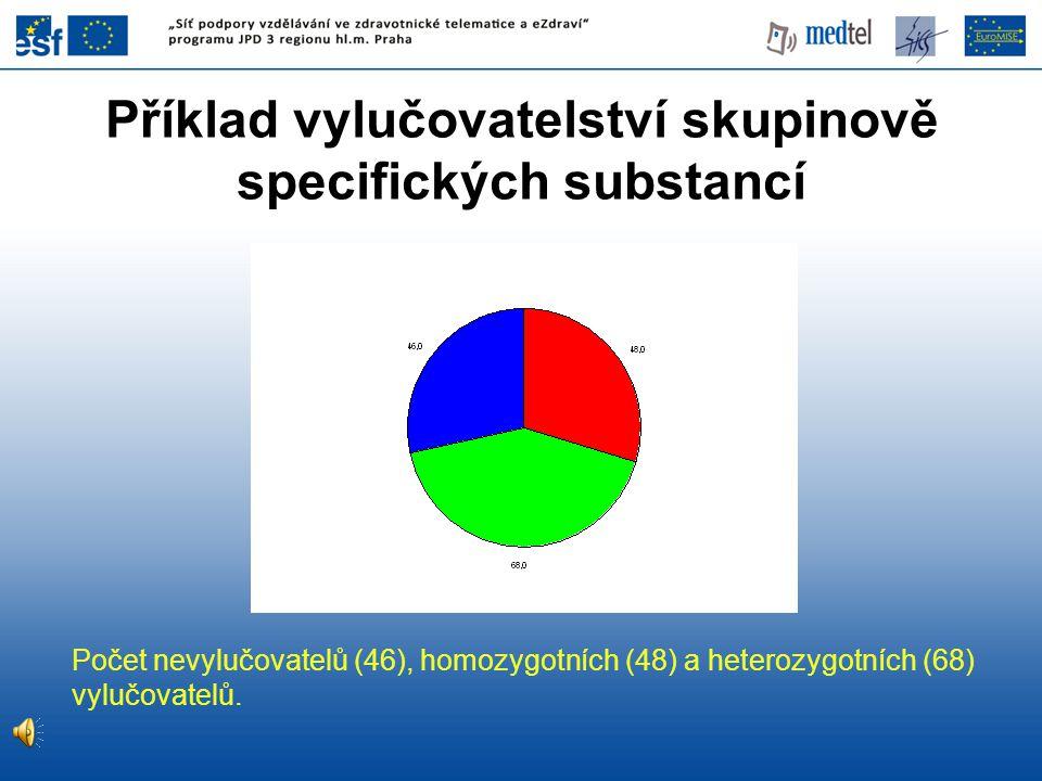 Příklad vylučovatelství skupinově specifických substancí Počet nevylučovatelů (46), homozygotních (48) a heterozygotních (68) vylučovatelů.
