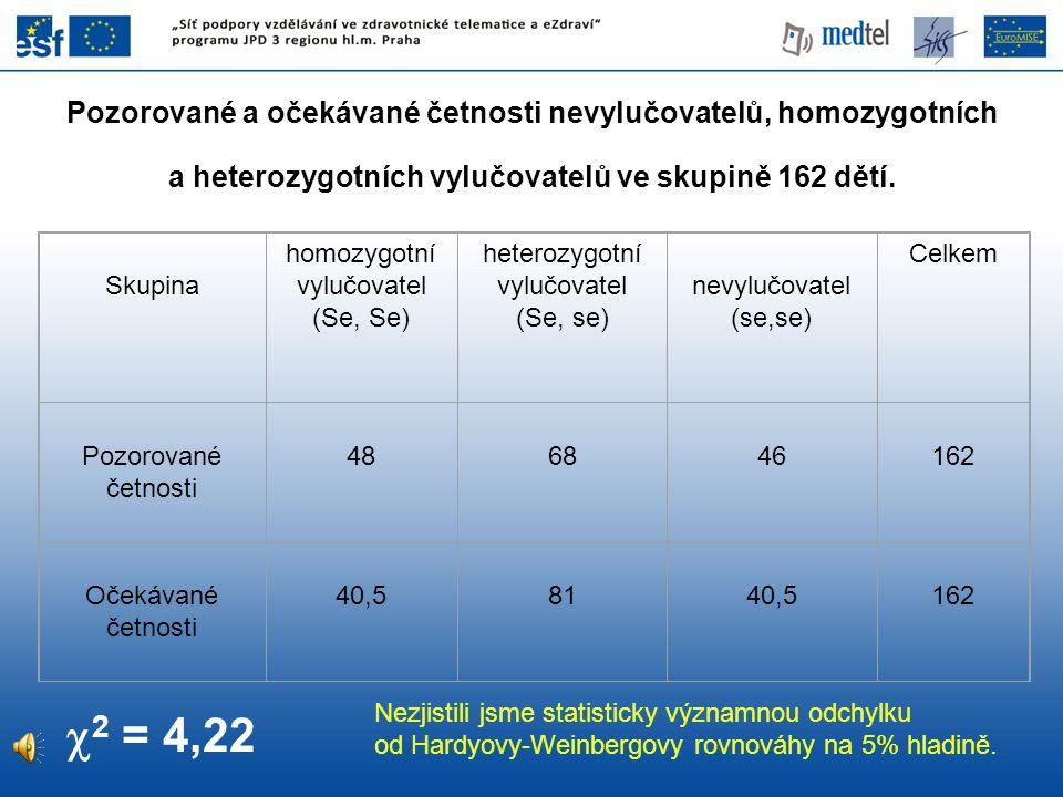 Pozorované a očekávané četnosti nevylučovatelů, homozygotních a heterozygotních vylučovatelů ve skupině 162 dětí.  2 = 4,22 Nezjistili jsme statistic