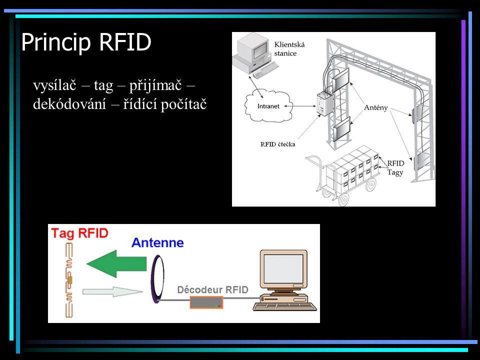 Princip RFID vysílač – tag – přijímač – dekódování – řídící počítač