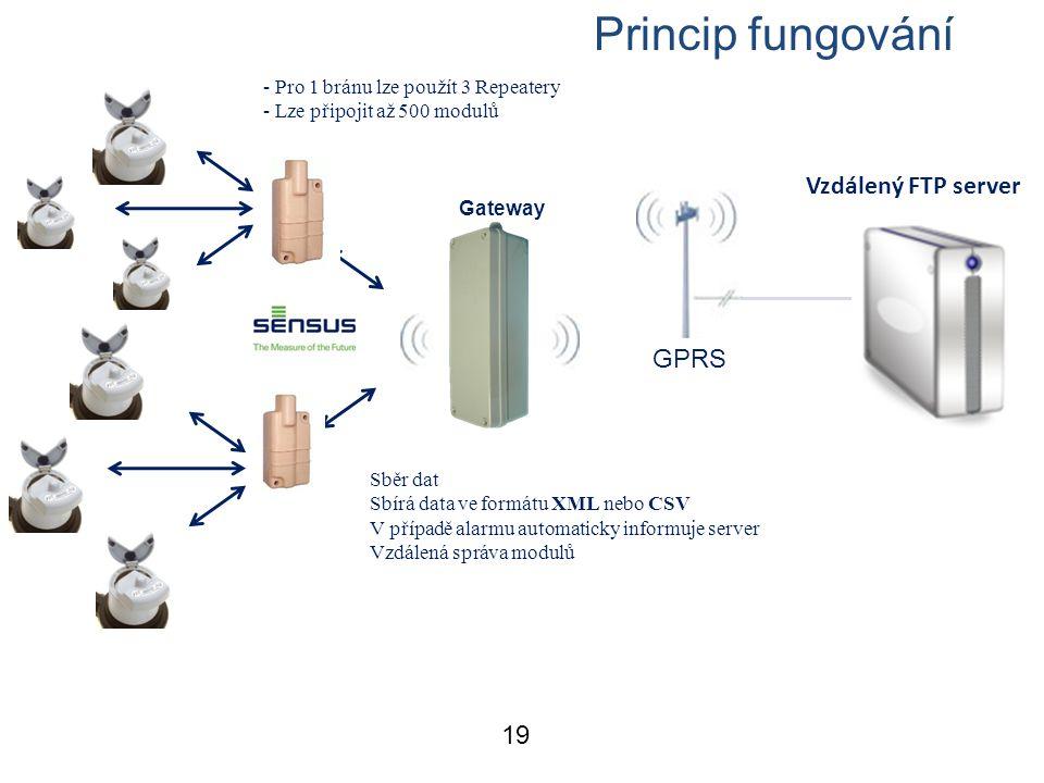 19 Functional specification Vzdálený FTP server Sběr dat Sbírá data ve formátu XML nebo CSV V případě alarmu automaticky informuje server Vzdálená správa modulů - Pro 1 bránu lze použít 3 Repeatery - Lze připojit až 500 modulů GPRS Gateway Princip fungování