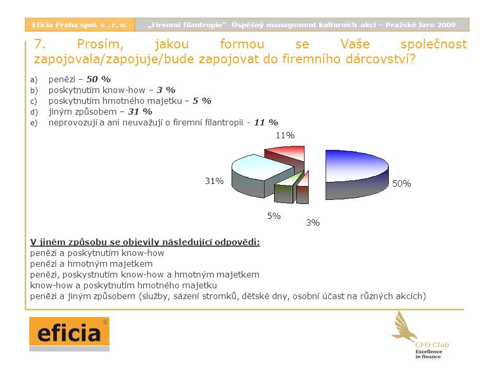 7. Prosím, jakou formou se Vaše společnost zapojovala/zapojuje/bude zapojovat do firemního dárcovství? a) penězi – 50 % b) poskytnutím know-how – 3 %