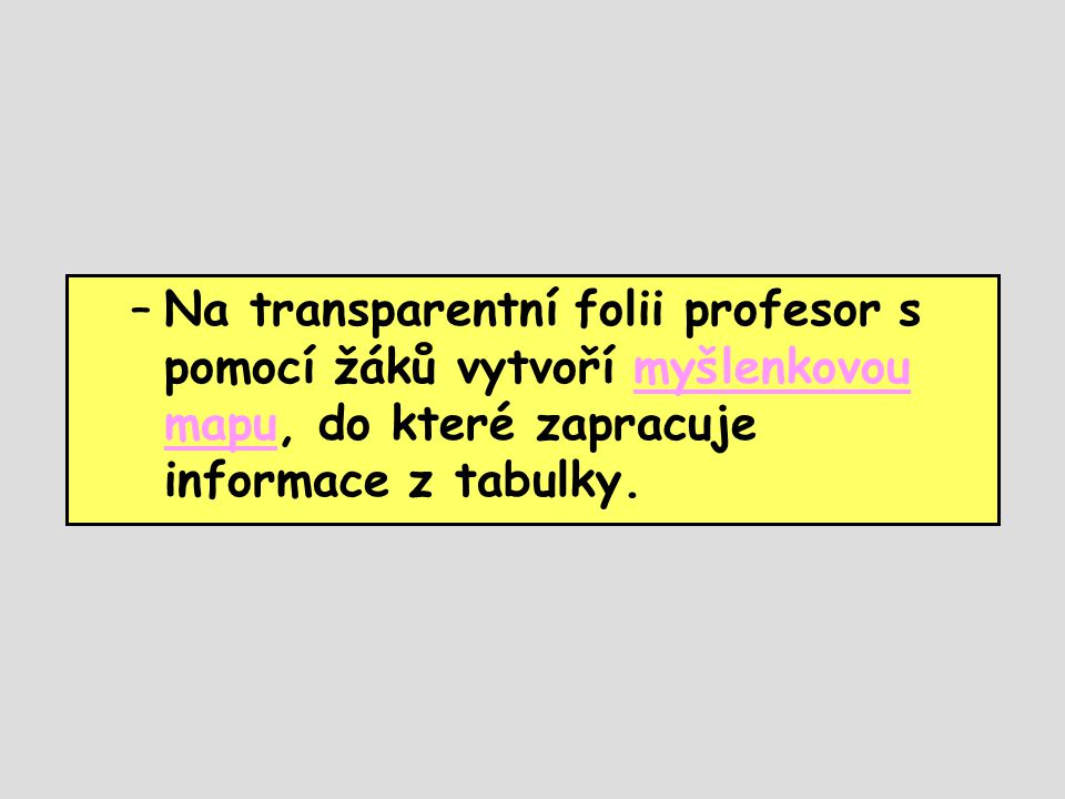 –Na transparentní folii profesor s pomocí žáků vytvoří myšlenkovou mapu, do které zapracuje informace z tabulky.myšlenkovou mapu