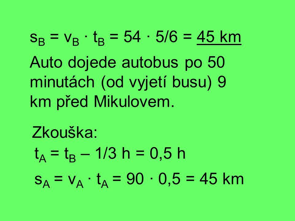 s B = v B · t B = 54 · 5/6 = 45 km t A = t B – 1/3 h = 0,5 h s A = v A · t A = 90 · 0,5 = 45 km Zkouška: Auto dojede autobus po 50 minutách (od vyjetí