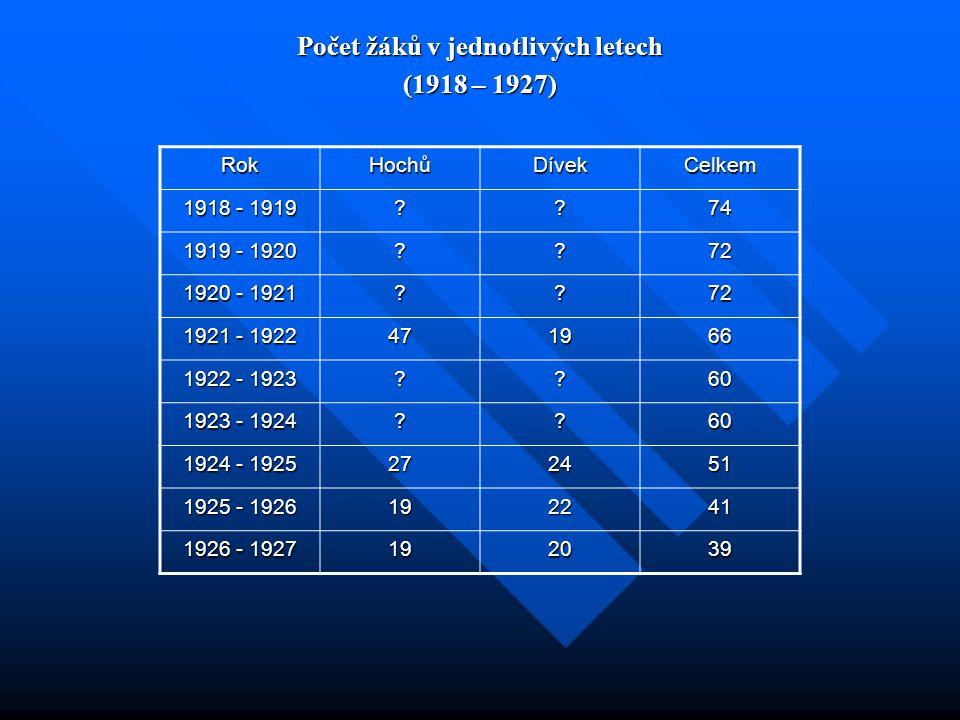 Počet žáků v jednotlivých letech (1918 – 1927) RokHochůDívekCelkem 1918 - 1919 ??74 1919 - 1920 ??72 1920 - 1921 ??72 1921 - 1922 471966 1922 - 1923 ??60 1923 - 1924 ??60 1924 - 1925 272451 1925 - 1926 192241 1926 - 1927 192039