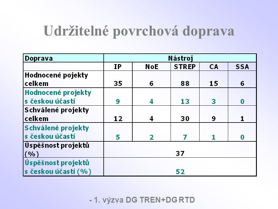 Zkušenosti z projektu a obecné zkušenosti z rámcových programů 1.Sektor povrchové dopravy v ČR je významný.