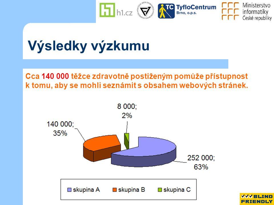 Výsledky výzkumu Cca 140 000 těžce zdravotně postiženým pomůže přístupnost k tomu, aby se mohli seznámit s obsahem webových stránek.