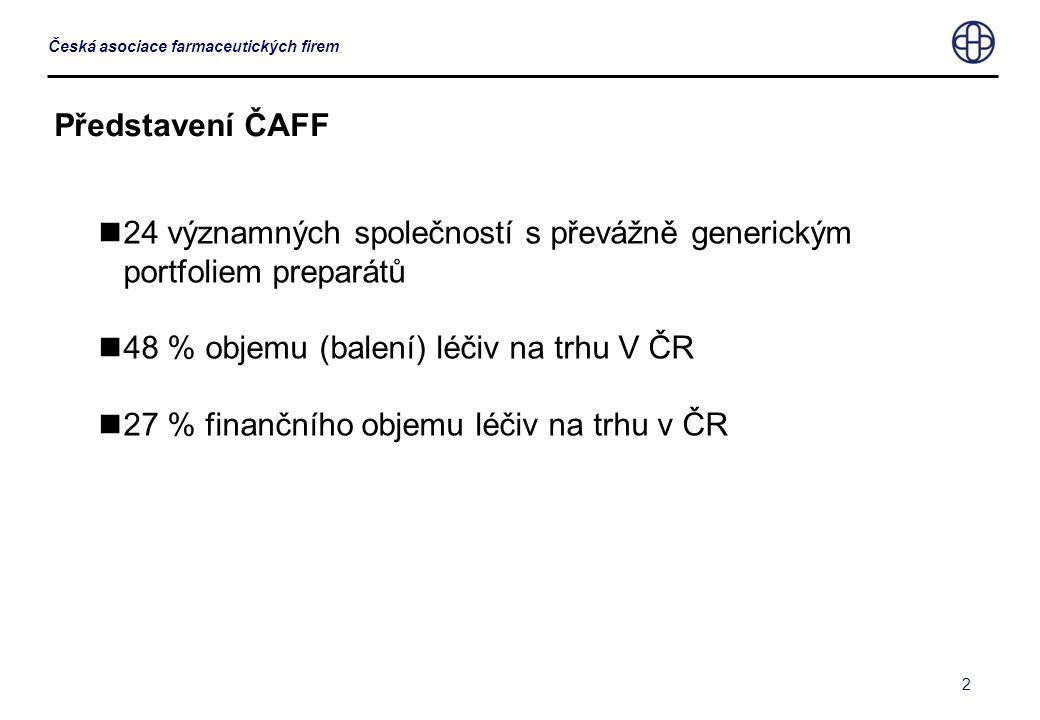 2 Česká asociace farmaceutických firem Představení ČAFF  24 významných společností s převážně generickým portfoliem preparátů  48 % objemu (balení) léčiv na trhu V ČR  27 % finančního objemu léčiv na trhu v ČR