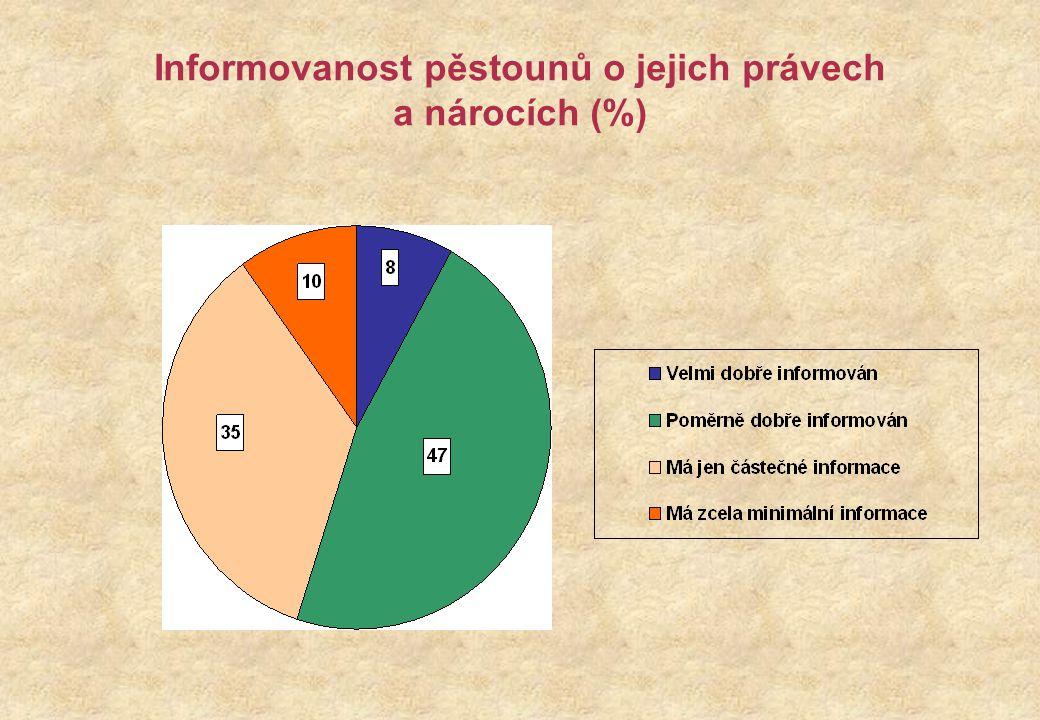 Informovanost pěstounů o jejich právech a nárocích (%)