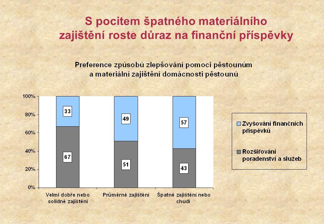 S pocitem špatného materiálního zajištění roste důraz na finanční příspěvky