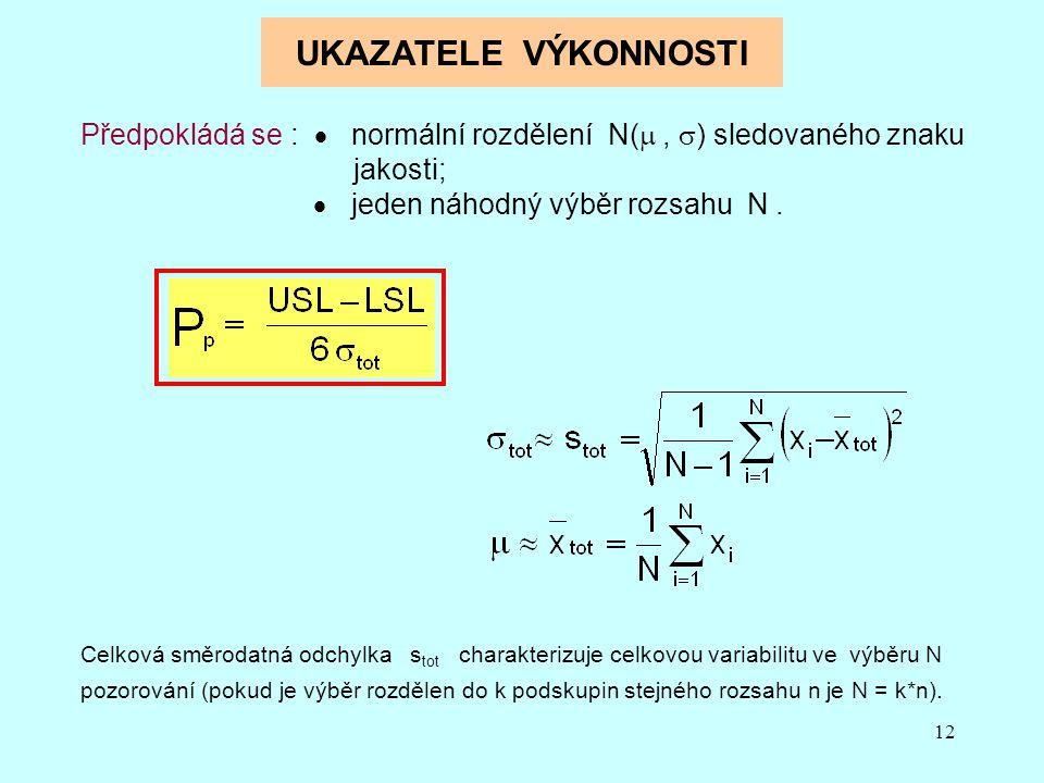 12 UKAZATELE VÝKONNOSTI Předpokládá se :  normální rozdělení N( ,  ) sledovaného znaku jakosti;  jeden náhodný výběr rozsahu N.