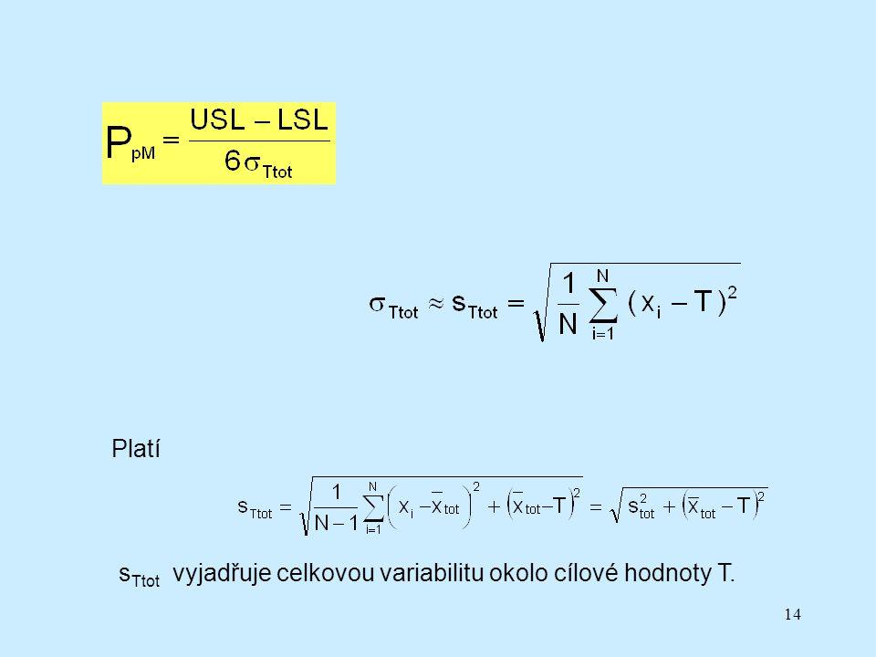 14 Platí s Ttot vyjadřuje celkovou variabilitu okolo cílové hodnoty T.