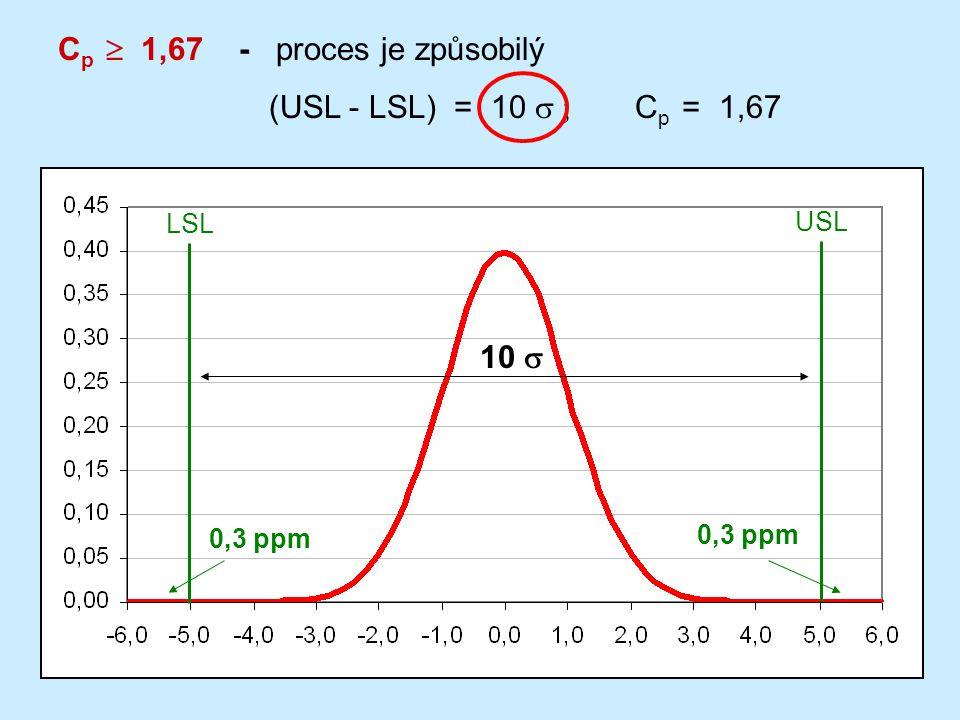 6 C p  1,67 - proces je způsobilý (USL - LSL) = 10  C p = 1,67 LSL USL 0,3 ppm 10 