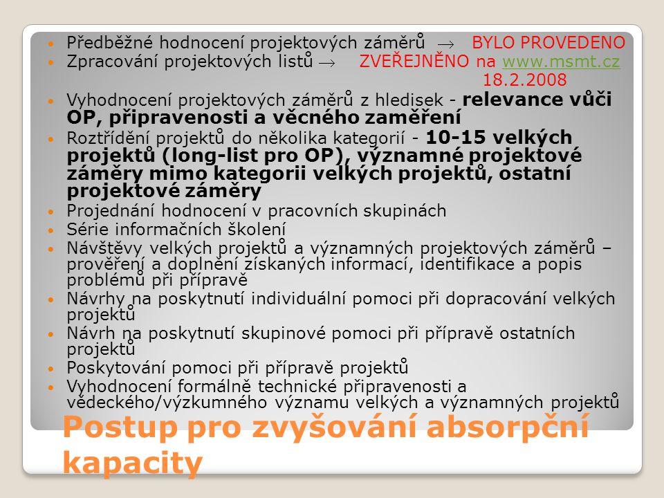 Postup pro zvyšování absorpční kapacity  Předběžné hodnocení projektových záměrů  BYLO PROVEDENO  Zpracování projektových listů  ZVEŘEJNĚNO na www.msmt.czwww.msmt.cz 18.2.2008  Vyhodnocení projektových záměrů z hledisek - relevance vůči OP, připravenosti a věcného zaměření  Roztřídění projektů do několika kategorií - 10-15 velkých projektů (long-list pro OP), významné projektové záměry mimo kategorii velkých projektů, ostatní projektové záměry  Projednání hodnocení v pracovních skupinách  Série informačních školení  Návštěvy velkých projektů a významných projektových záměrů – prověření a doplnění získaných informací, identifikace a popis problémů při přípravě  Návrhy na poskytnutí individuální pomoci při dopracování velkých projektů  Návrh na poskytnutí skupinové pomoci při přípravě ostatních projektů  Poskytování pomoci při přípravě projektů  Vyhodnocení formálně technické připravenosti a vědeckého/výzkumného významu velkých a významných projektů
