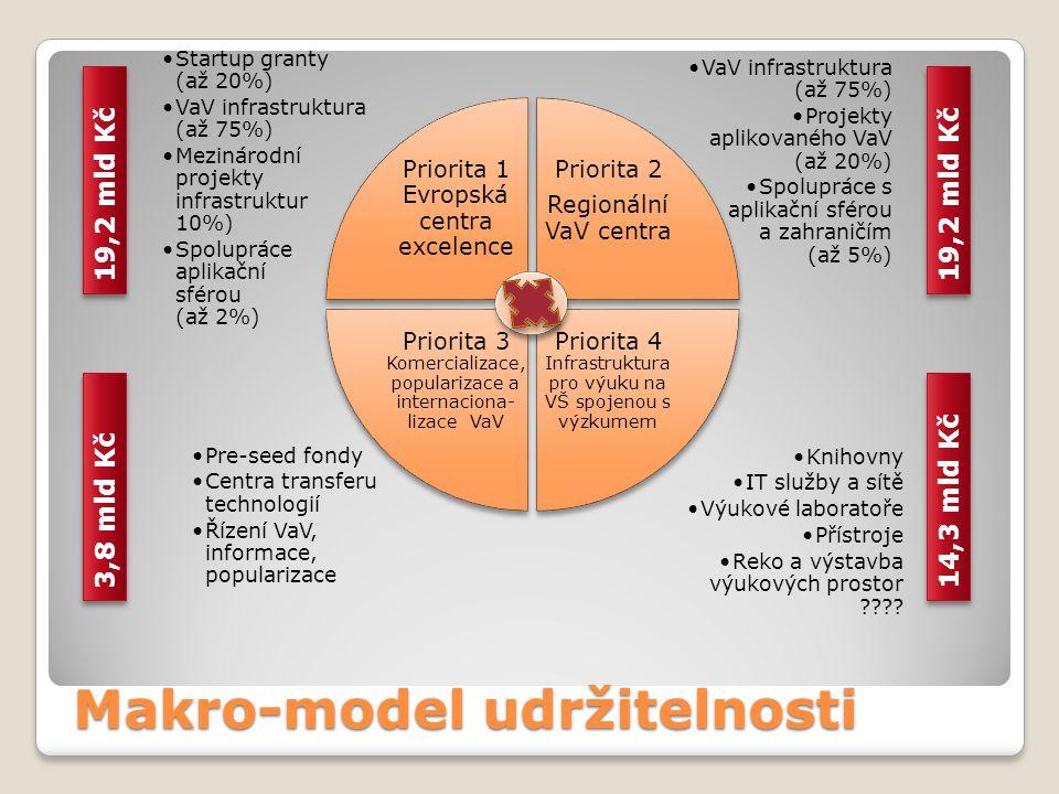 Makro-model udržitelnosti •Knihovny •IT služby a sítě •Výukové laboratoře •Přístroje •Reko a výstavba výukových prostor ???? •Pre-seed fondy •Centra t