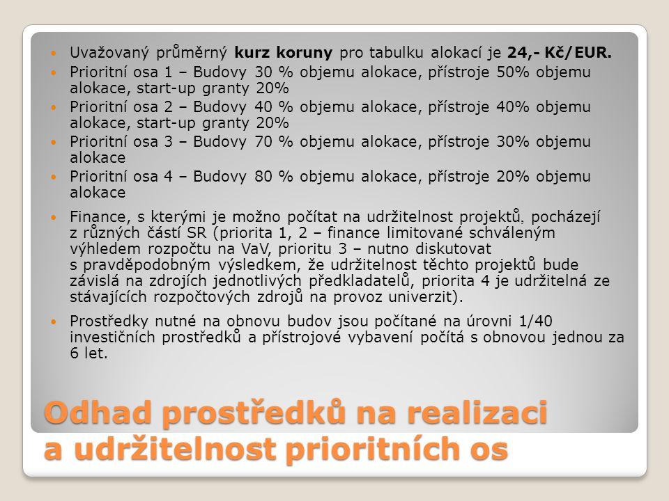  Uvažovaný průměrný kurz koruny pro tabulku alokací je 24,- Kč/EUR.  Prioritní osa 1 – Budovy 30 % objemu alokace, přístroje 50% objemu alokace, sta