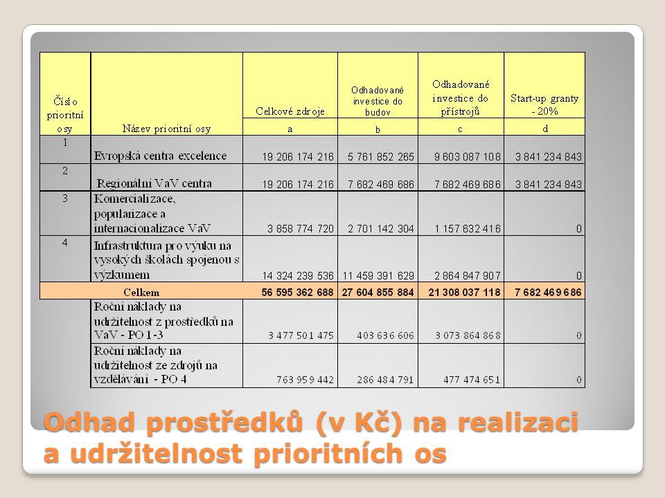 Odhad prostředků (v Kč) na realizaci a udržitelnost prioritních os