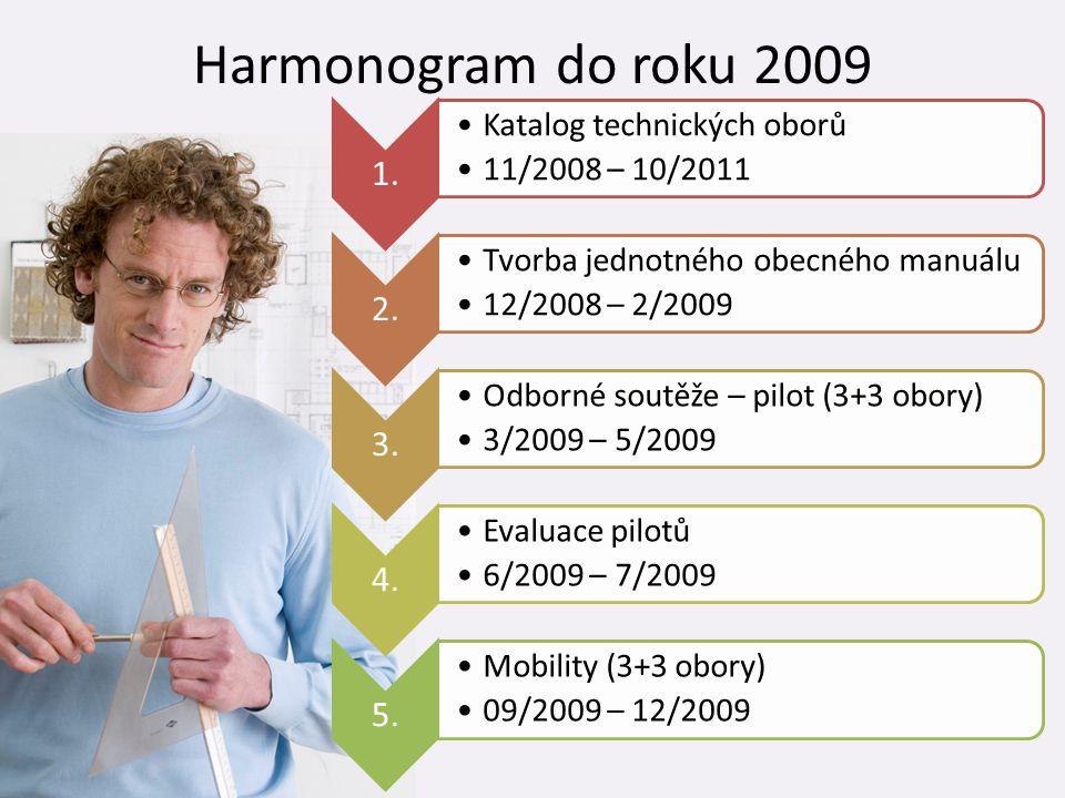 Harmonogram do roku 2009 1. •Katalog technických oborů •11/2008 – 10/2011 2. •Tvorba jednotného obecného manuálu •12/2008 – 2/2009 3. •Odborné soutěže