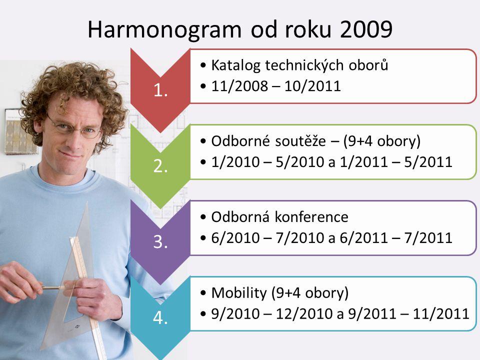 Harmonogram od roku 2009 1. •Katalog technických oborů •11/2008 – 10/2011 2. •Odborné soutěže – (9+4 obory) •1/2010 – 5/2010 a 1/2011 – 5/2011 3. •Odb