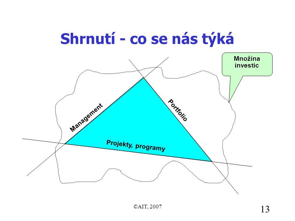 ©AIT, 2007 13 Shrnutí - co se nás týká Management Portfolio Množina investic Projekty, programy