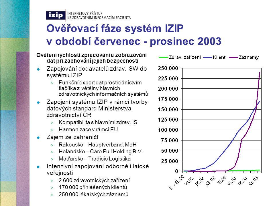 Současný stav zapojených klientů a zdravotnických pracovníku v IZIP  Registrovaní klienti v systému IZIP  K 3.