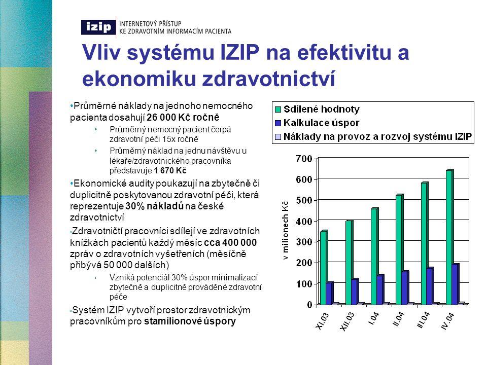 Srovnání nákladů na provoz systému IZIP IZIP  Zapojování zdravotnických zařízení  Ambulantní, nemocniční, lékárenské, laboratorní  Registrace klientů  Kapacitní rozvoj a údržba zabezpečení systému  Komunikace s klienty  V plném provozu měsíční náklady na údržbu jedné zdravotní knížky klienta dosáhnou 5 Kč  60 Kč ročně Bankovní účty  Poplatky za založení účtu  Poplatky za vedení účtu  Cca 50 Kč měsíčně  600 Kč ročně  Poplatky za položky  2 – 5 Kč za položku  Poplatky za internetové bankovnictví  30 - 50 Kč měsíčně  Roční náklady za vedení a správu jednoho bankovního účtu dosahují cca 1 700 Kč