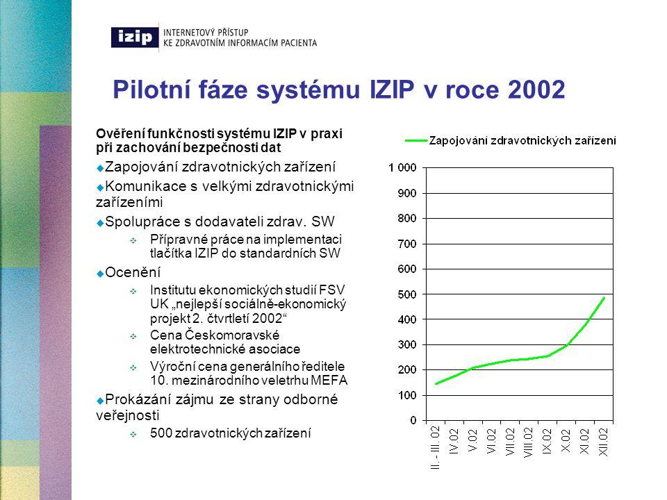 Ověřovací fáze systém IZIP v období leden - červen 2003 Ověření kapacitních a procesních možností registrací klientů do systému IZIP v praxi při zachování bezpečnosti dat  Zapojování dodavatelů zdrav.