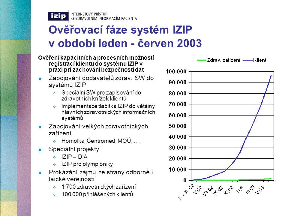 Ověřovací fáze systém IZIP v období červenec - prosinec 2003 Ověření rychlosti zpracování a zobrazování dat při zachování jejich bezpečnosti  Zapojování dodavatelů zdrav.