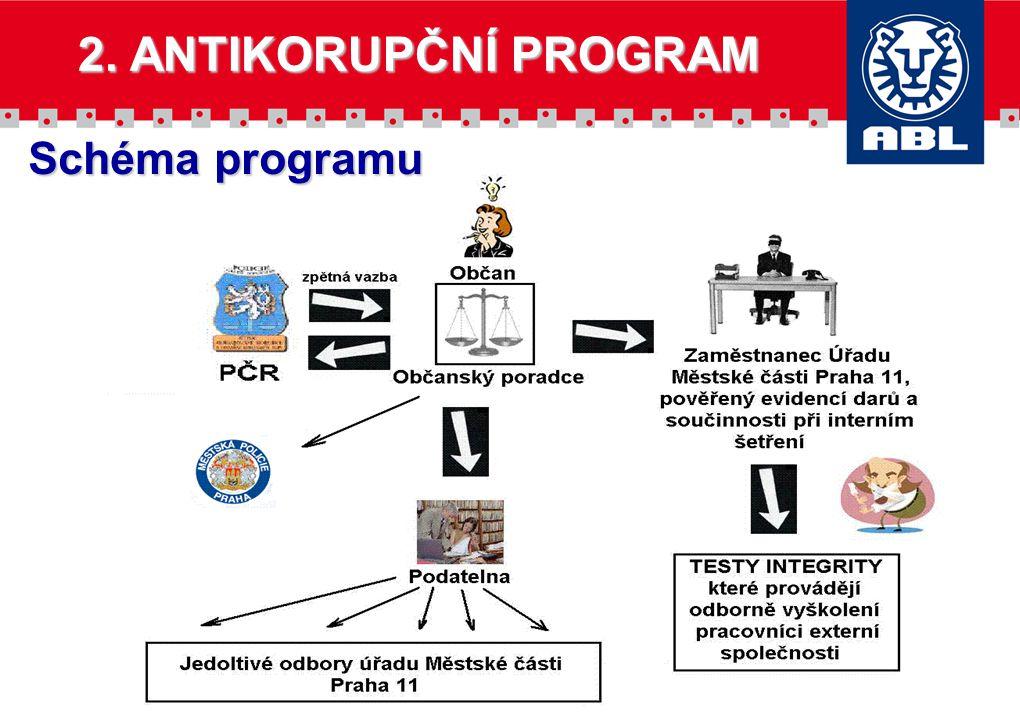 Schéma programu 2. ANTIKORUPČNÍ PROGRAM
