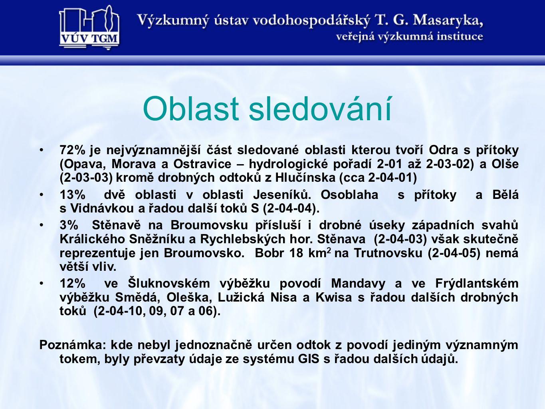 Oblast sledování •72% je nejvýznamnější část sledované oblasti kterou tvoří Odra s přítoky (Opava, Morava a Ostravice – hydrologické pořadí 2-01 až 2-
