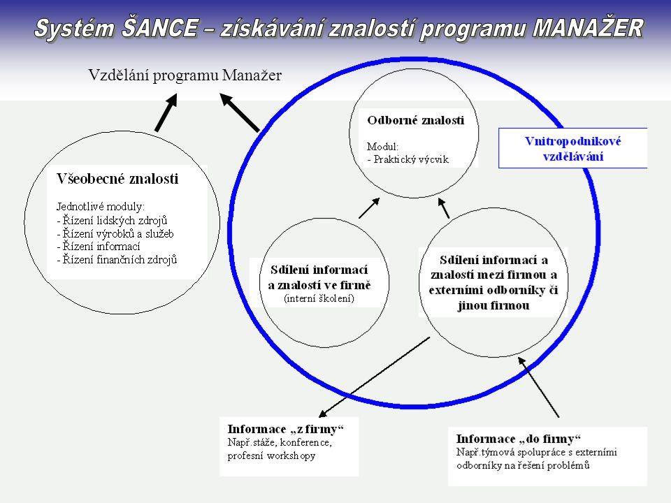 Vzdělání programu Manažer