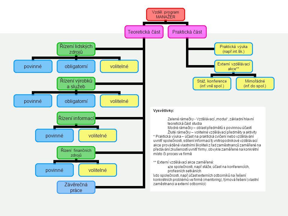"""Vysvětlivky: Zelené rámečky - Vzdělávací """"modul"""", základní hlavní teoretická část studia Modré rámečky – oblast předmětů s povinnou účastí Žluté rámeč"""