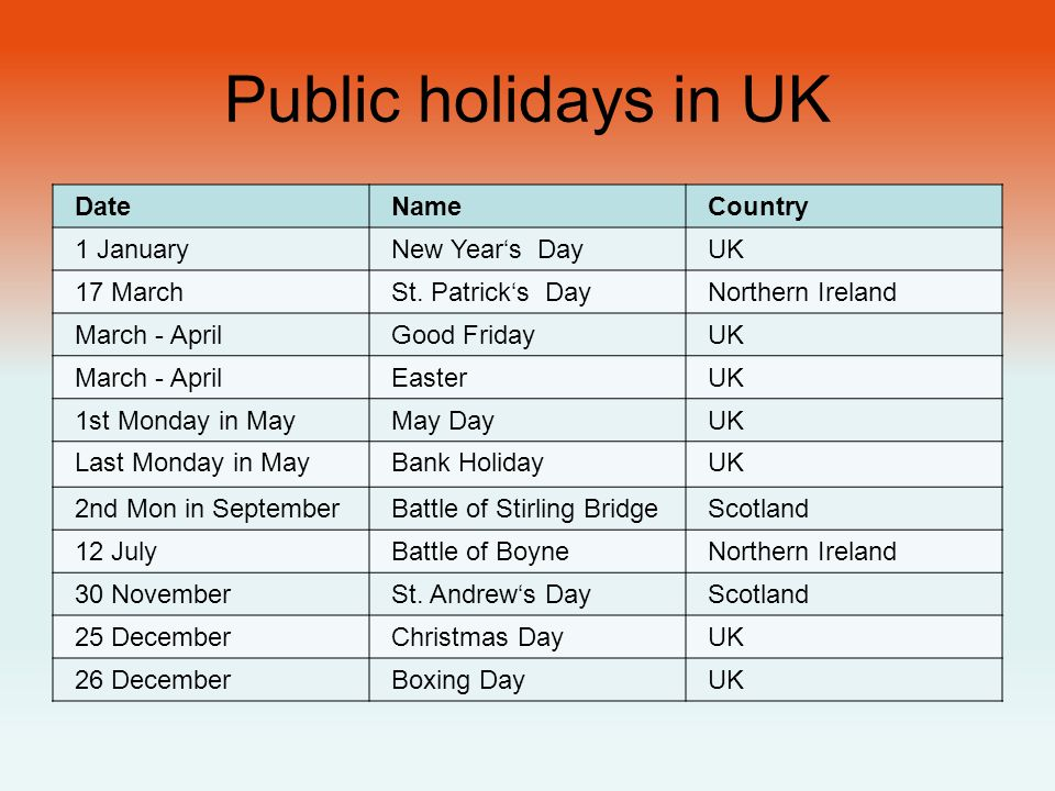 Public holidays in UK DateNameCountry 1 JanuaryNew Year's DayUK 17 MarchSt.