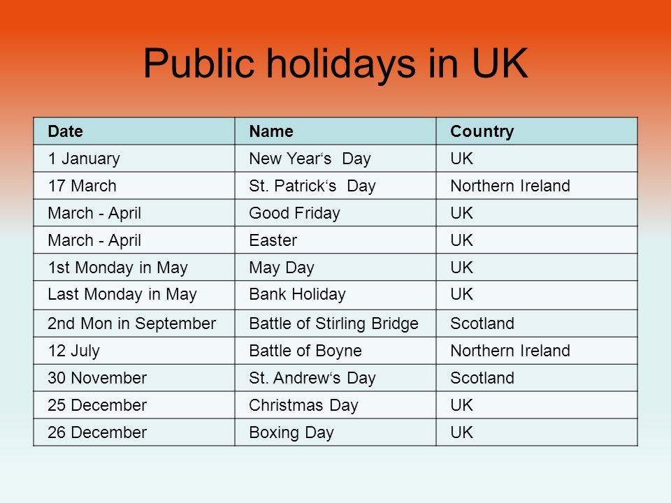 Public holidays in UK DateNameCountry 1 JanuaryNew Year's DayUK 17 MarchSt. Patrick's DayNorthern Ireland March - AprilGood FridayUK March - AprilEast